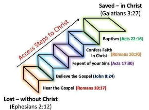 Access Steps to Christ